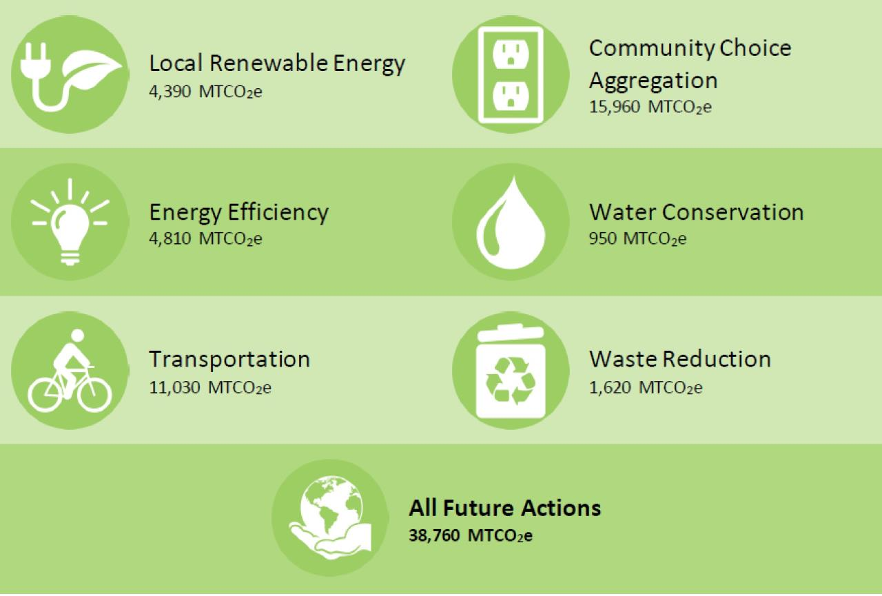 CAP actions to 2020 from 2016 report